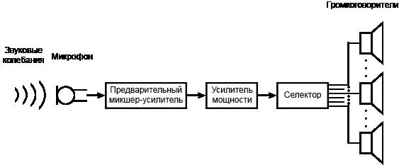 Selektornay_Shema_GGS