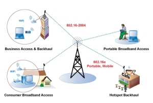 image-wimax-network